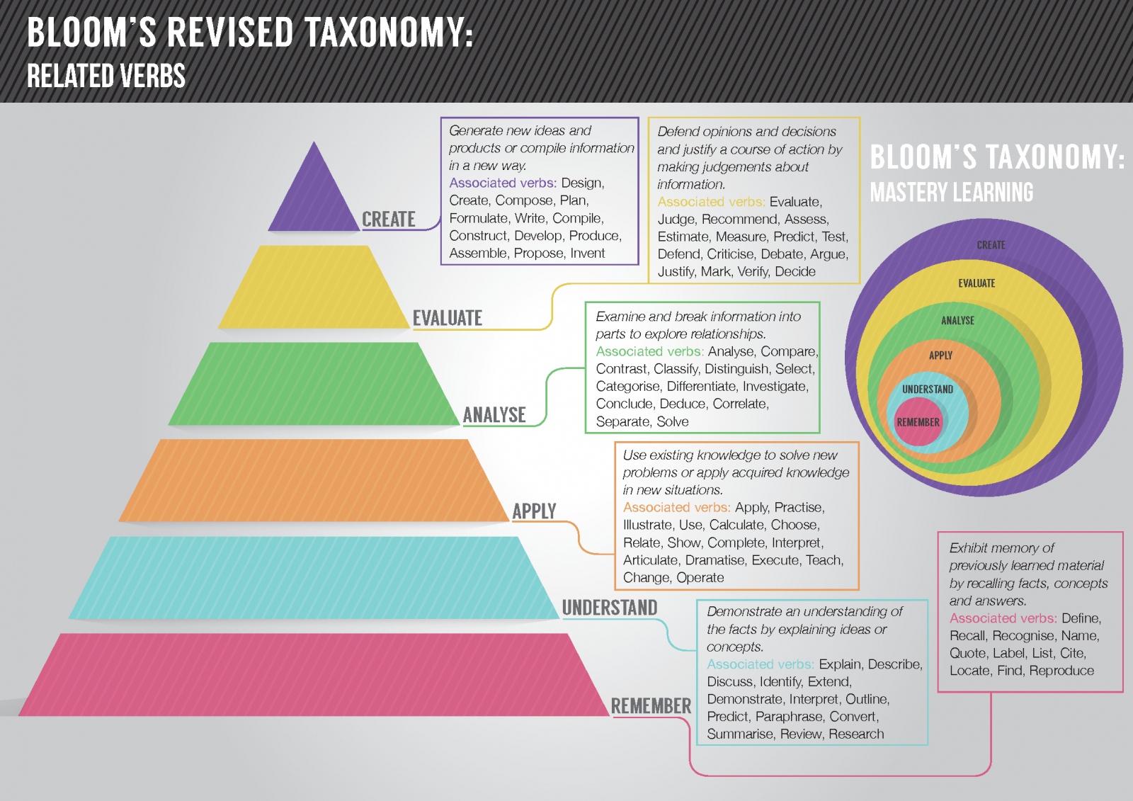 http://www.allsaintshwb.co.uk/uploads/303/files/Knowledge-commons-blooms-taxonomy-GetSmarter.png